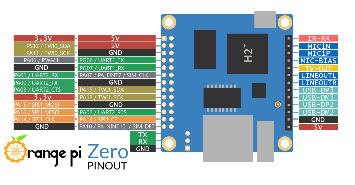 orange pi zero erste schritte gpio i2c spi rh esp8266 server de wiringpi orange pi zero wiringpi orange pi github