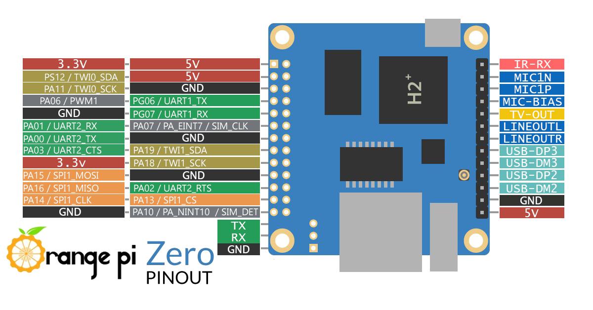 Admirable Orange Pi Zero Erste Schritte Gpio I2C Spi Wiring Cloud Hisonuggs Outletorg