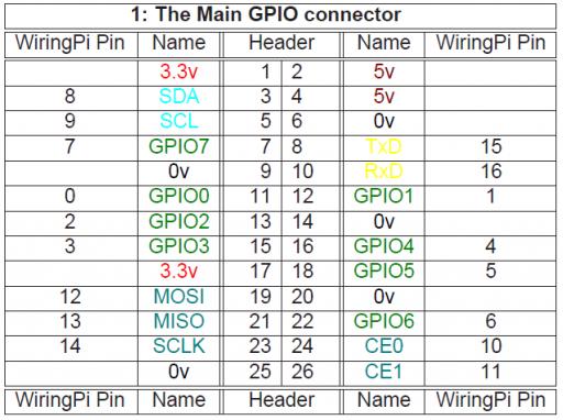 Fabulous Orange Pi Zero Erste Schritte Gpio I2C Spi Wiring Cloud Hisonuggs Outletorg
