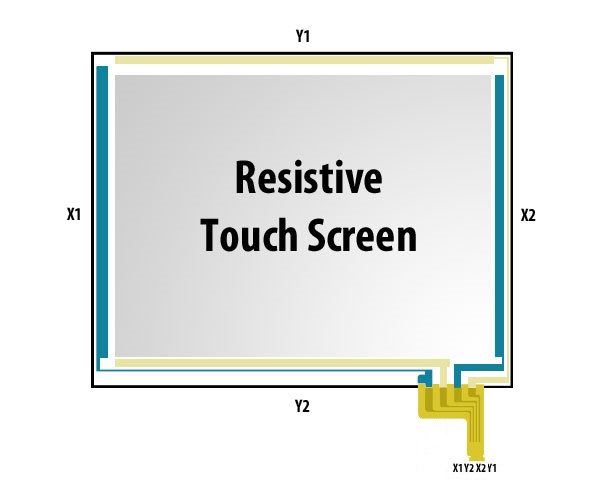 Touch Panel pinout resisitive Touchscreen DIY Arduino